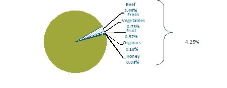 Genetically Modified Food Pros and Cons List - Vision Launch